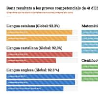 Resultats proves Competències bàsiques 4t d'ESO 2019-20